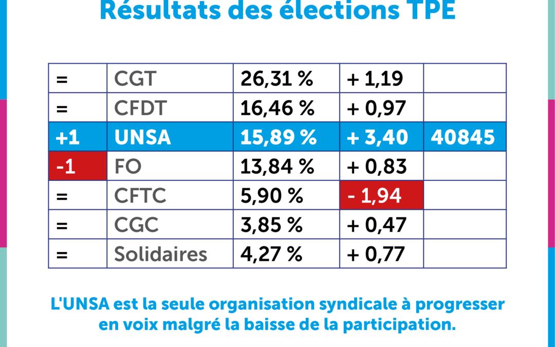 Élections des salarié.es TPE : l'UNSA, 3ème organisation syndicale à Paris !